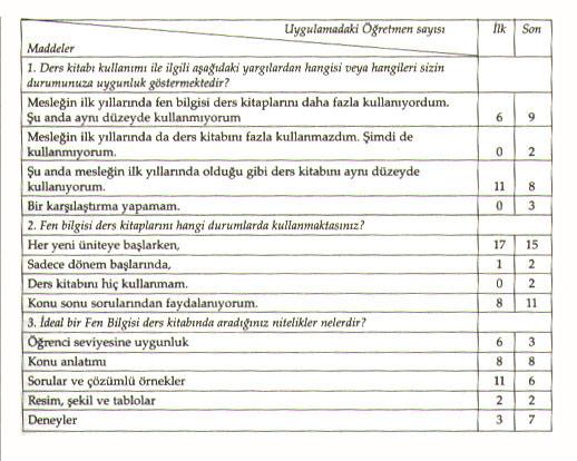 Tablo 1 fen bilgisi ders kitabı kullanım sıklıgı ve ideal fen