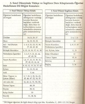 Sınıf düzeyinde türkçe ve ingilizce ders kitaplarında